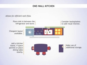 One-Wall-Kitchen