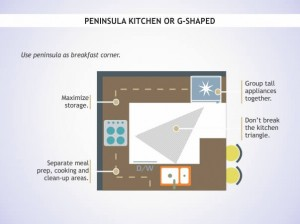 Pennisula-or-G-Shaped-Kitchen