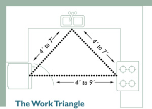Kitchen work triangle